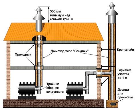 Схема монтажа дымохода.