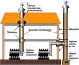 Монтаж дымохода для печей