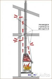 Комплект дымохода для камина ф200мм 1мм